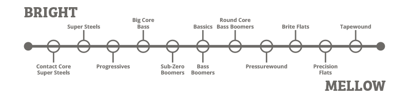 Bass-strings